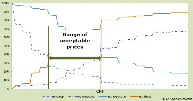 Anovum GmbH Research To Create Value Price Sensitivity Meter - Map price meaning